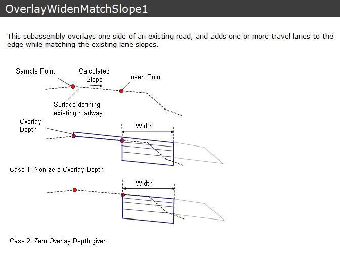 OverlayWidenMatchSlope1