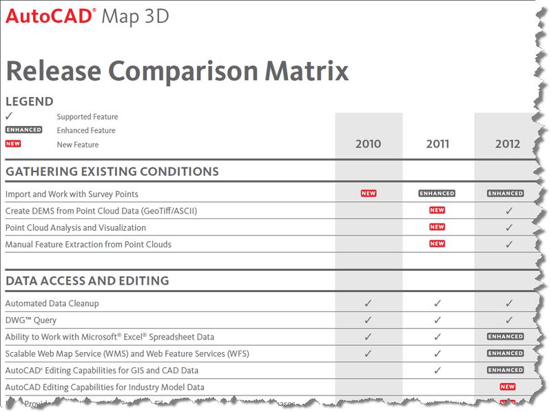 Map 3D Comparison Matrix