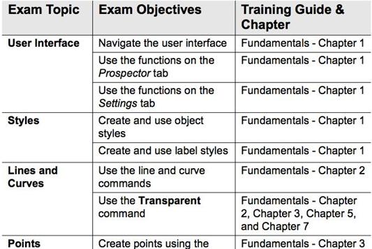 ExamObjectives