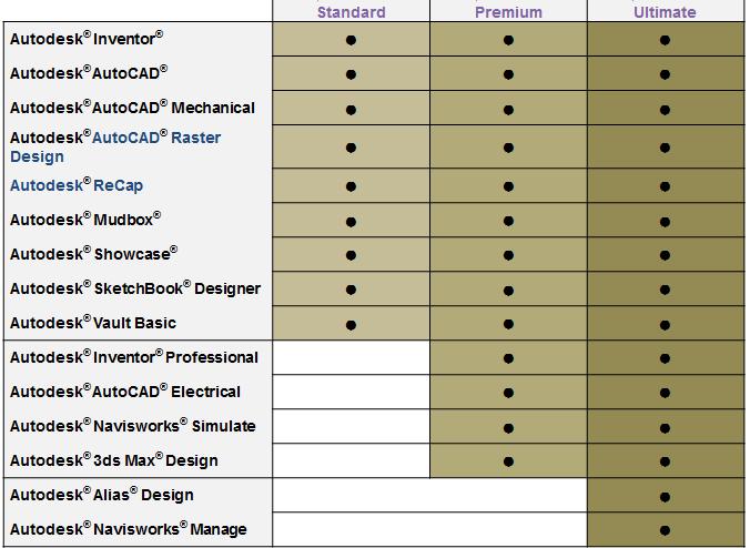 Autodesk Product Design Suite 2014 Imaginit Manufacturing Solutions Blog
