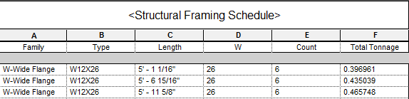 Revit Structure: Schedule Framing Total Weight in Tons - IMAGINiT