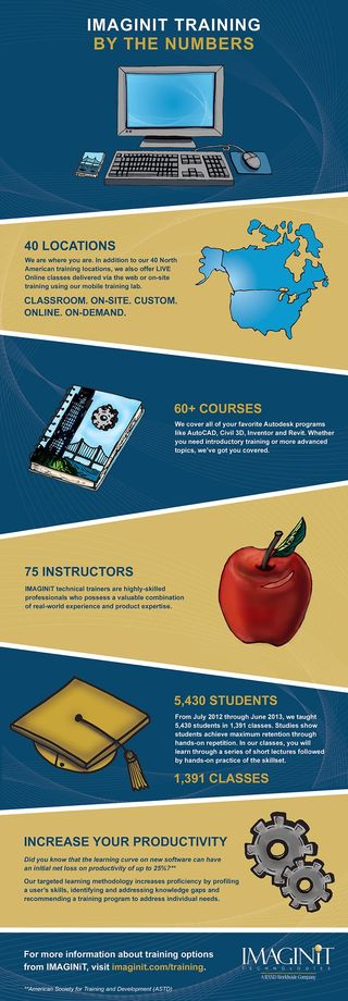 IMAGINiT_training_infographic_web