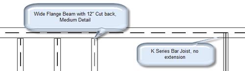 Modeled cutback