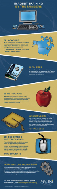 IMAGINiT Training Infographic