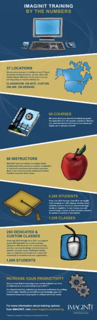 IMAGINiT Training Infographic