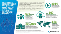 Autodesk Education Infographic