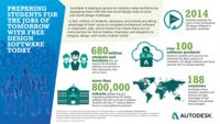 Autodesk Education Infographic