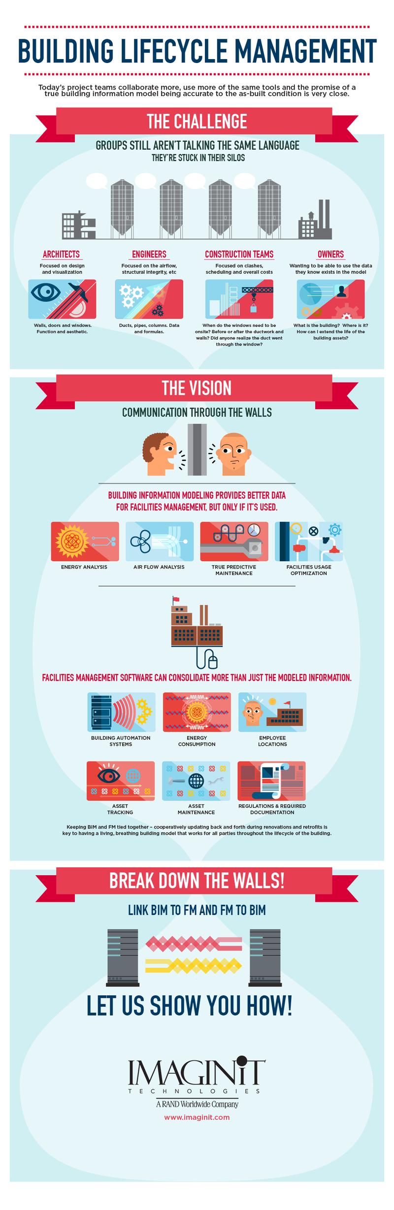 IMAGNIiT_Building-Lifecycle-Management-Explained