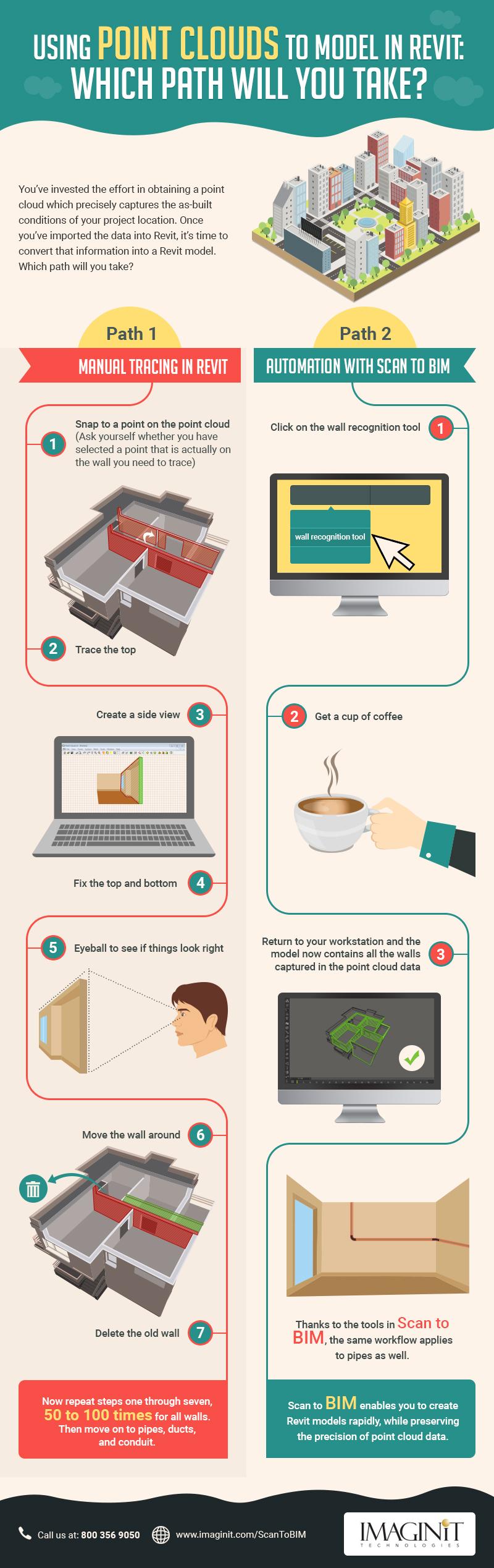 CB_ScantoBIM_Infographic