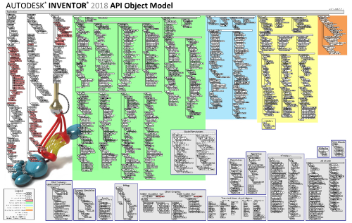 Inventor 2018 Object Model