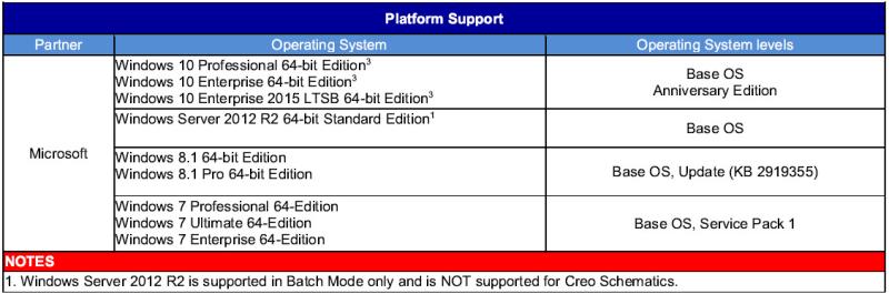 Creo4_platform-support2