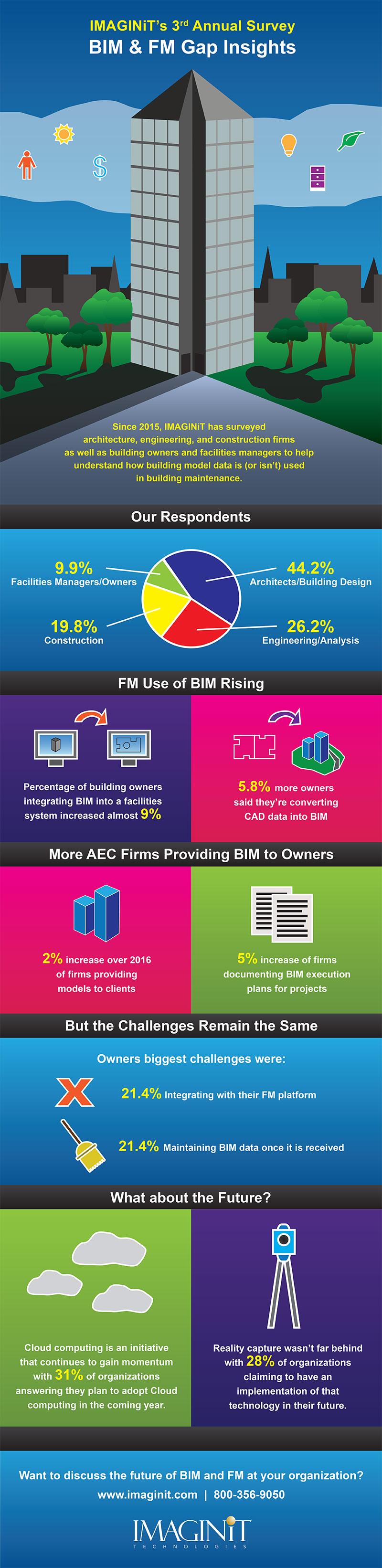 BIM_FM_Infographic_12-15-17