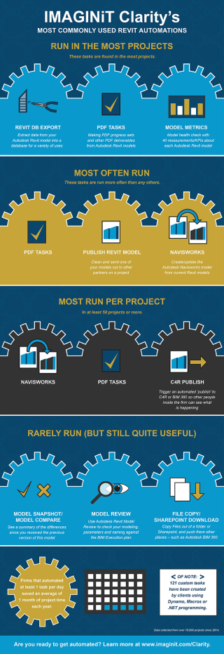IMAGINiT_Clarity_Tasks_Infographic