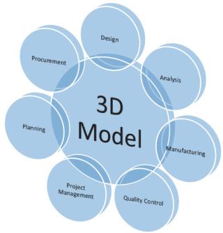 3D Model Impact