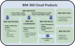 BIM 360 Product guide