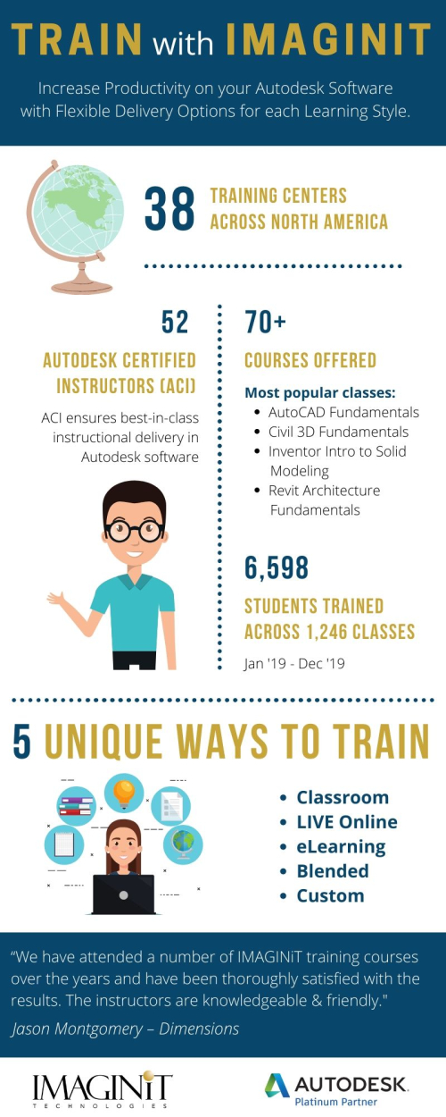 Infographic_Training_June2020