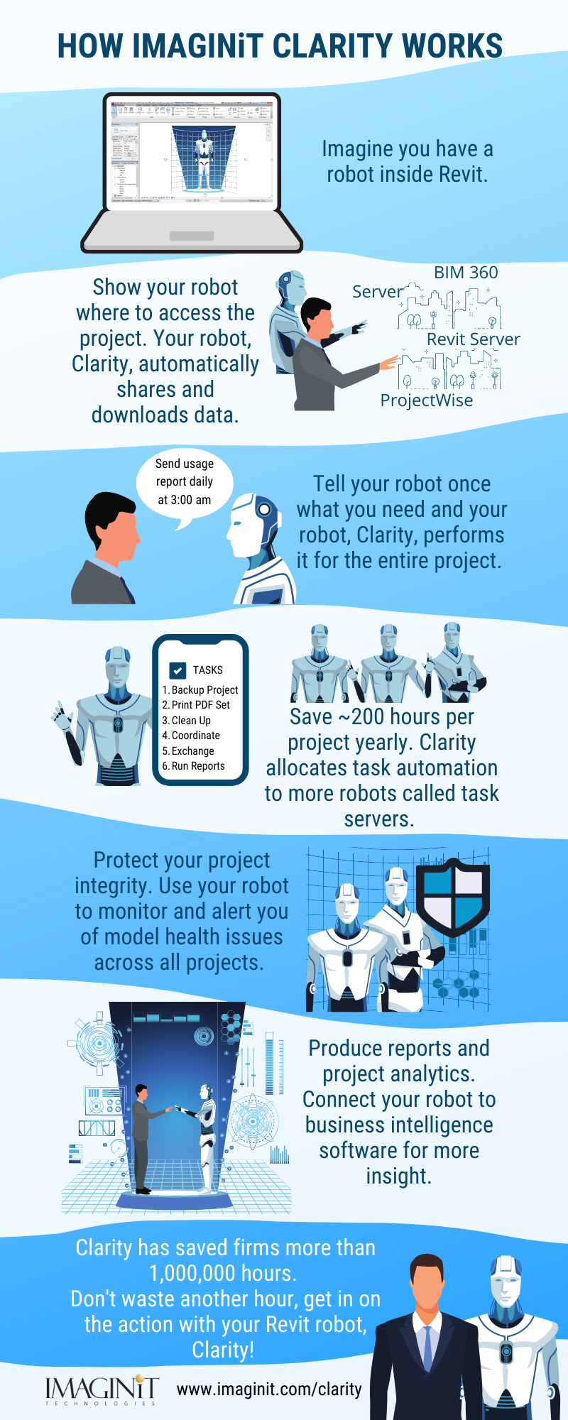 [Infographic] How Does IMAGINiT Clarity Work?