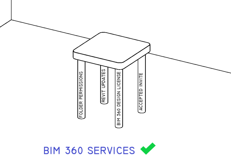 BIM 360 - Keys to Getting a